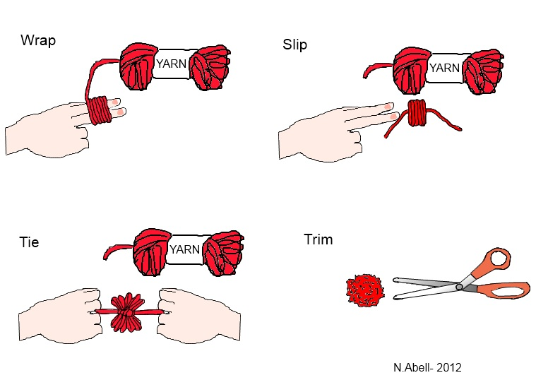 Diagram of how to make a pom pom